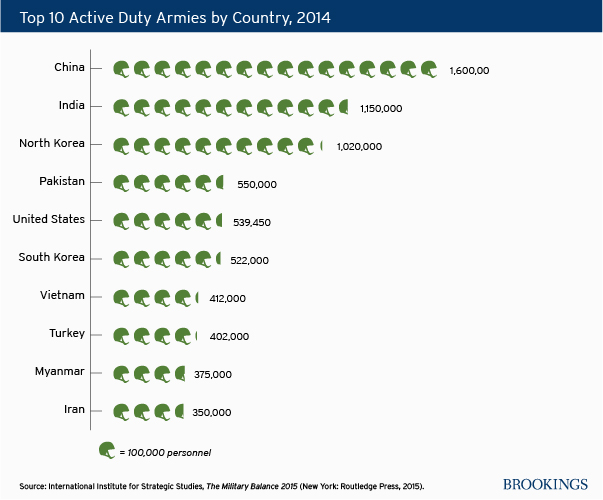 CHARTS: U.S. Army size and defense expenditures relative to other ...