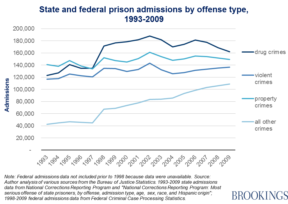 research paper americas prisons Research within librarian-selected research topics on punishment, incarceration, and rehabilitation from the questia online prisons in america prisons in great.