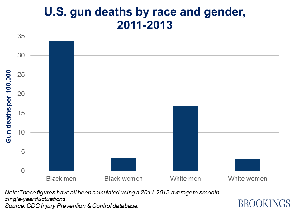 Guns and race: The different worlds of black and white Americans