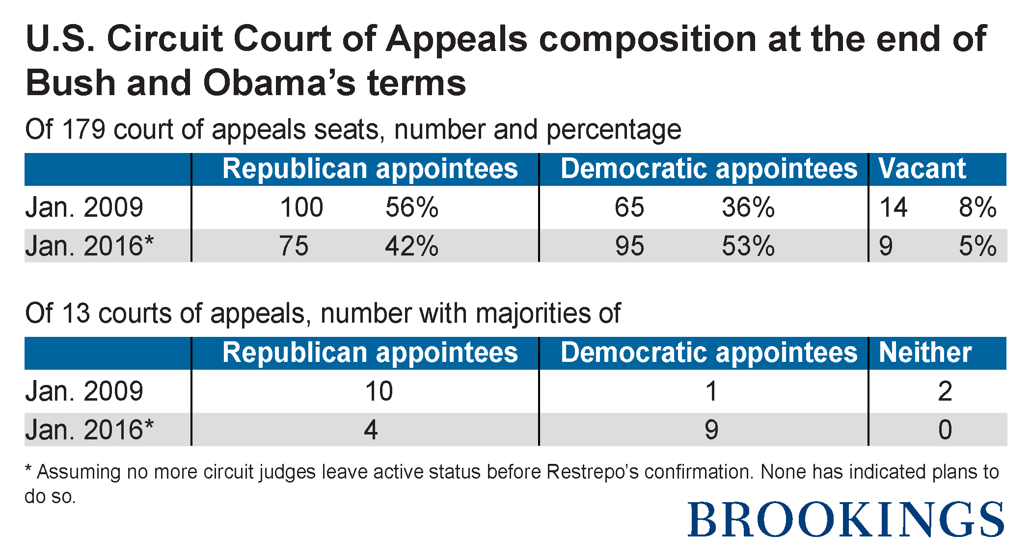 No further Obama impact on the make-up of Courts of Appeals