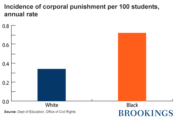 Incidence of corporal punishment per 100 students, annual rate