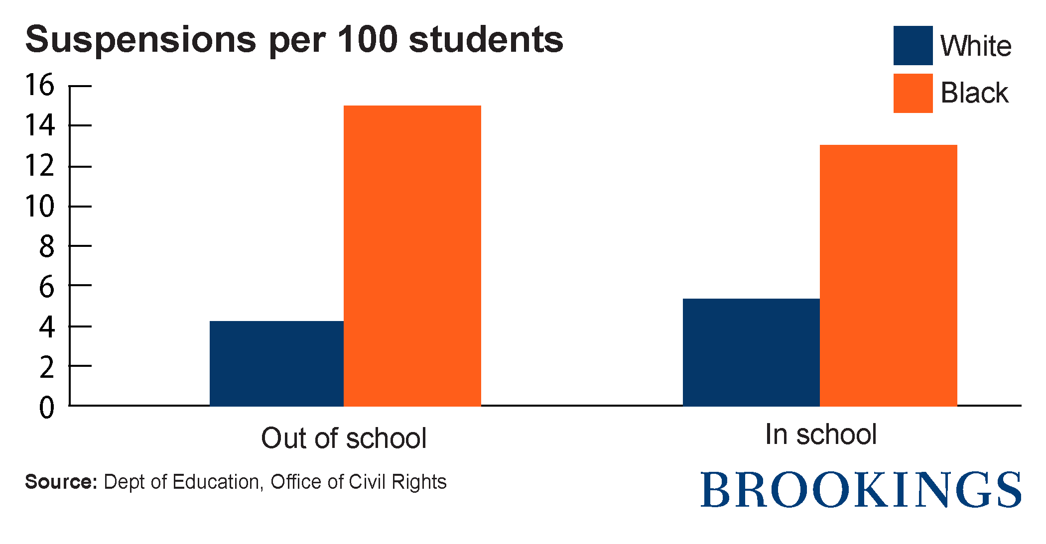 schools black children and corporal punishment brookings figure 2