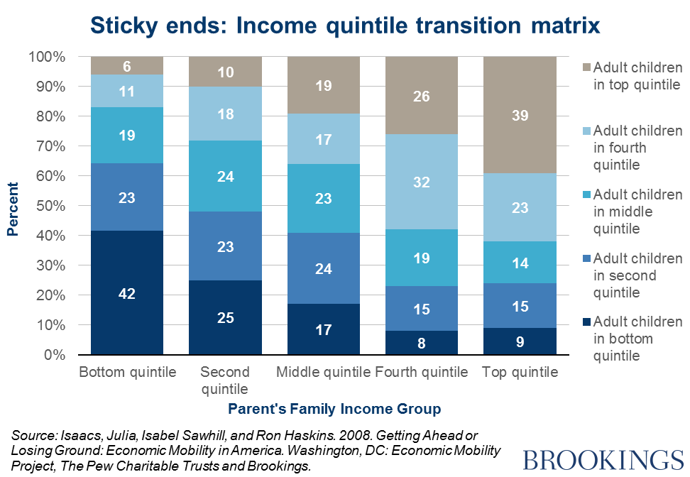 Education's Role in Earnings, Employment, and Economic ...