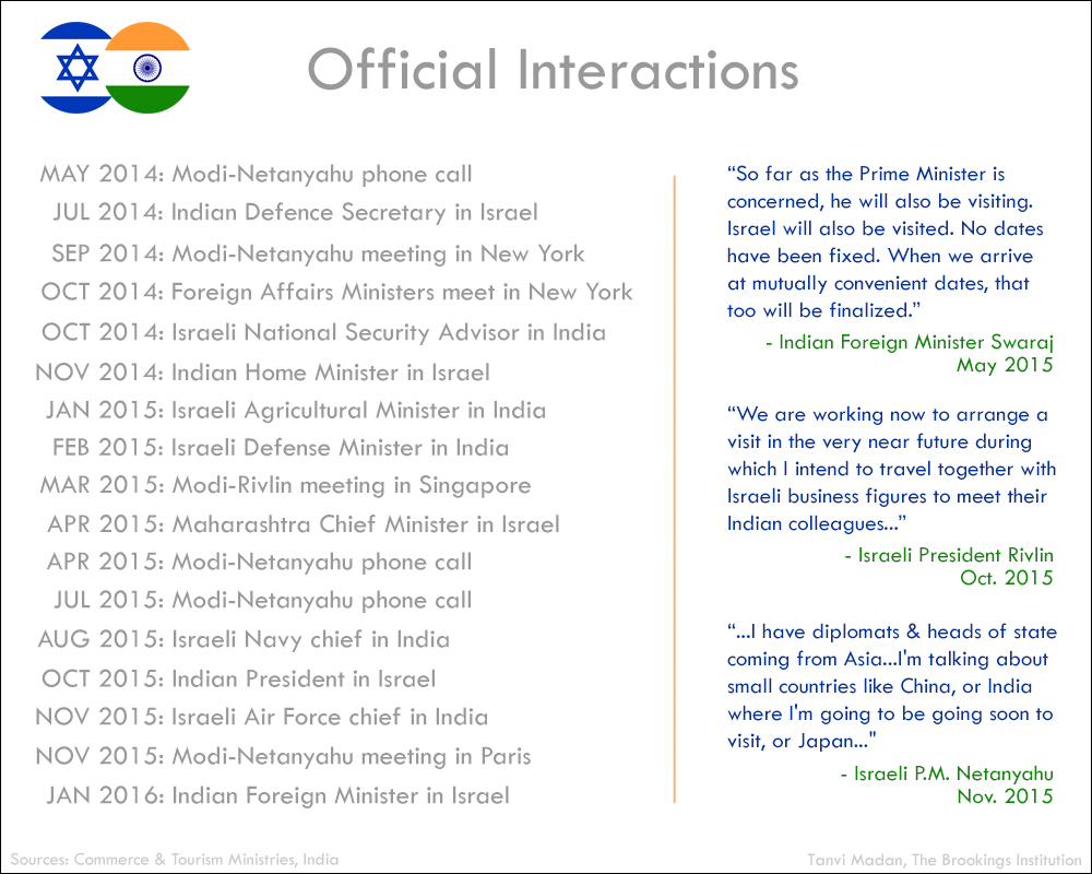 Why India and Israel are bringing their relationship out