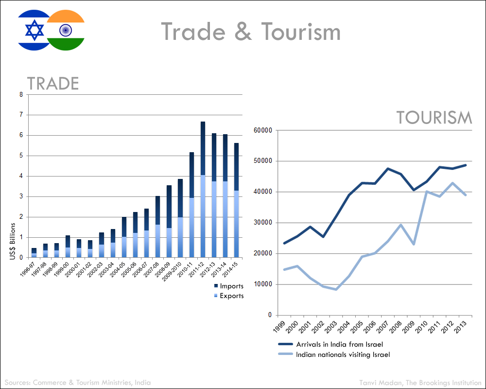 Why india and israel are bringing their relationship out from under indiaisrael trade and tourism platinumwayz