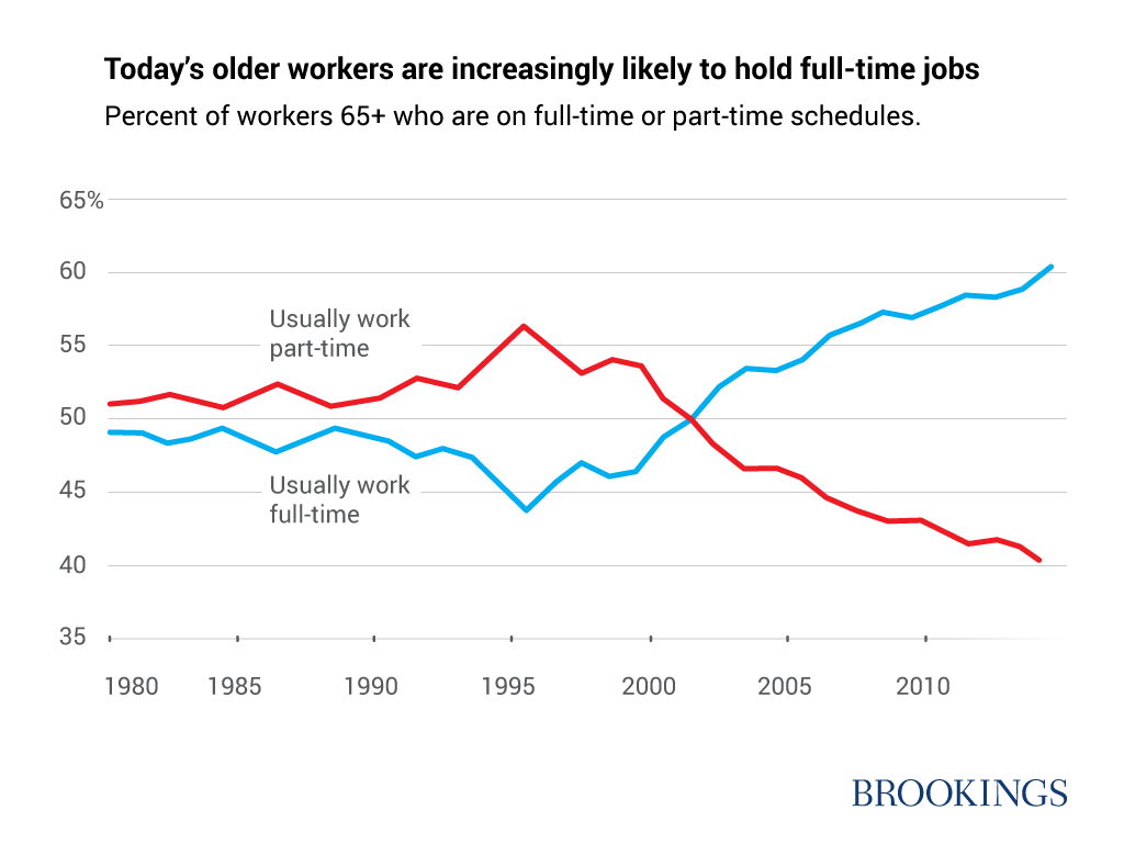 Today's older workers are increasingly likely to hold full-time jobs
