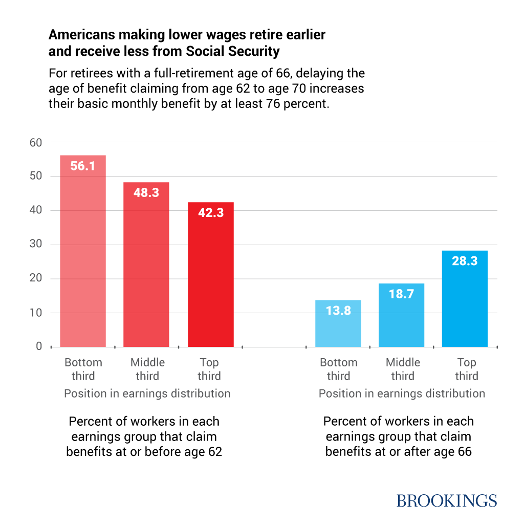 Americans making lower wages retire earlier and receive less from Social Security