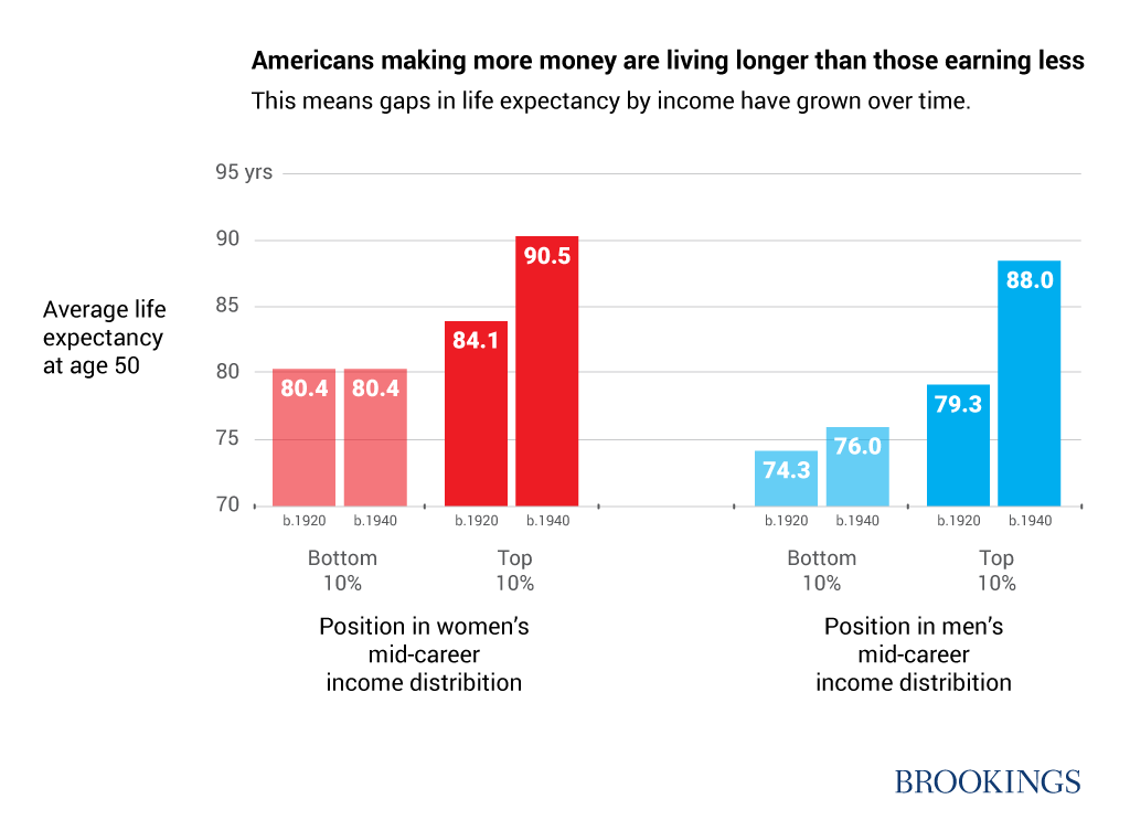 Americans making more money are living longer than those earning less