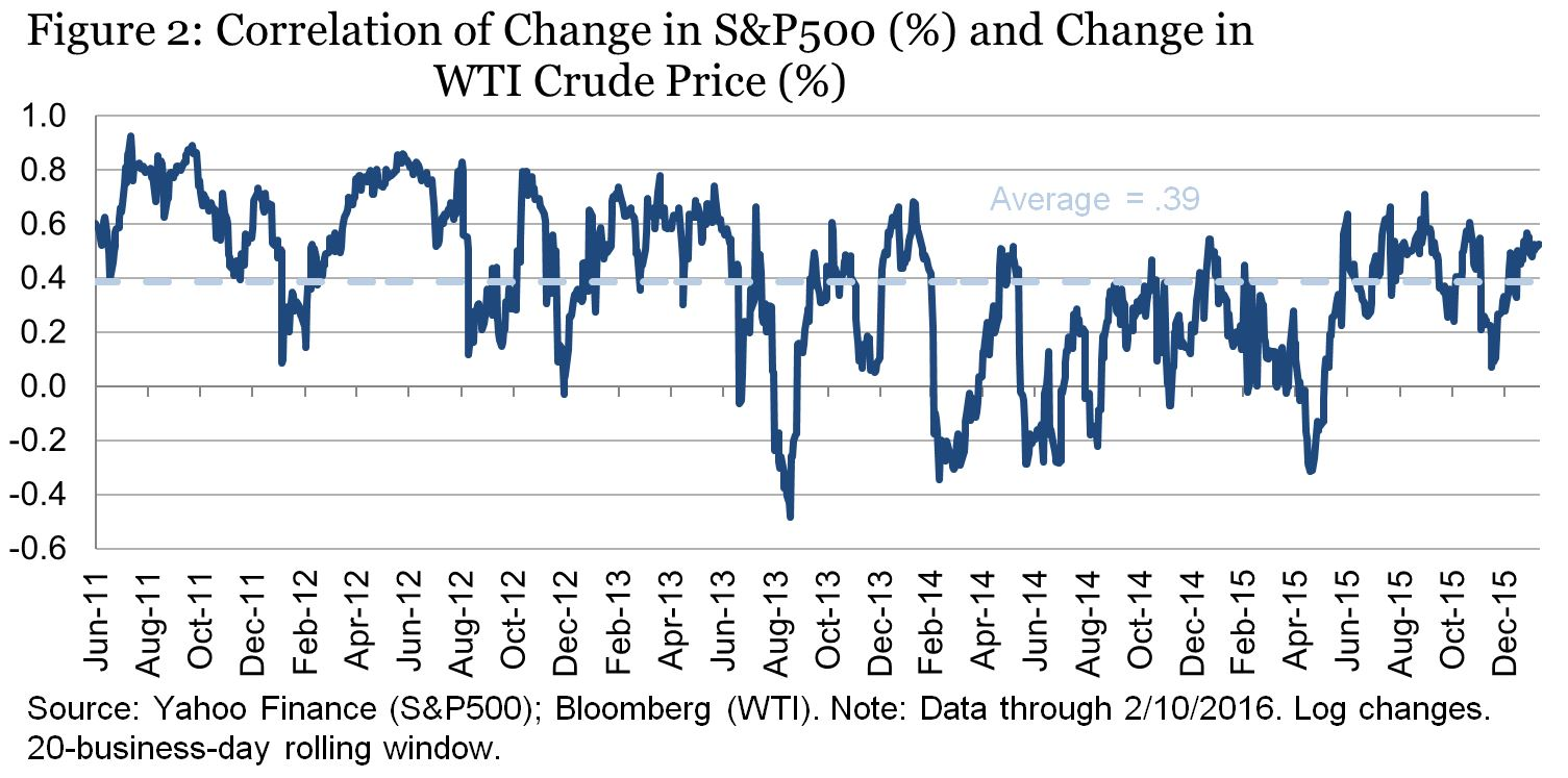 The Relationship Between Stocks And Oil Prices
