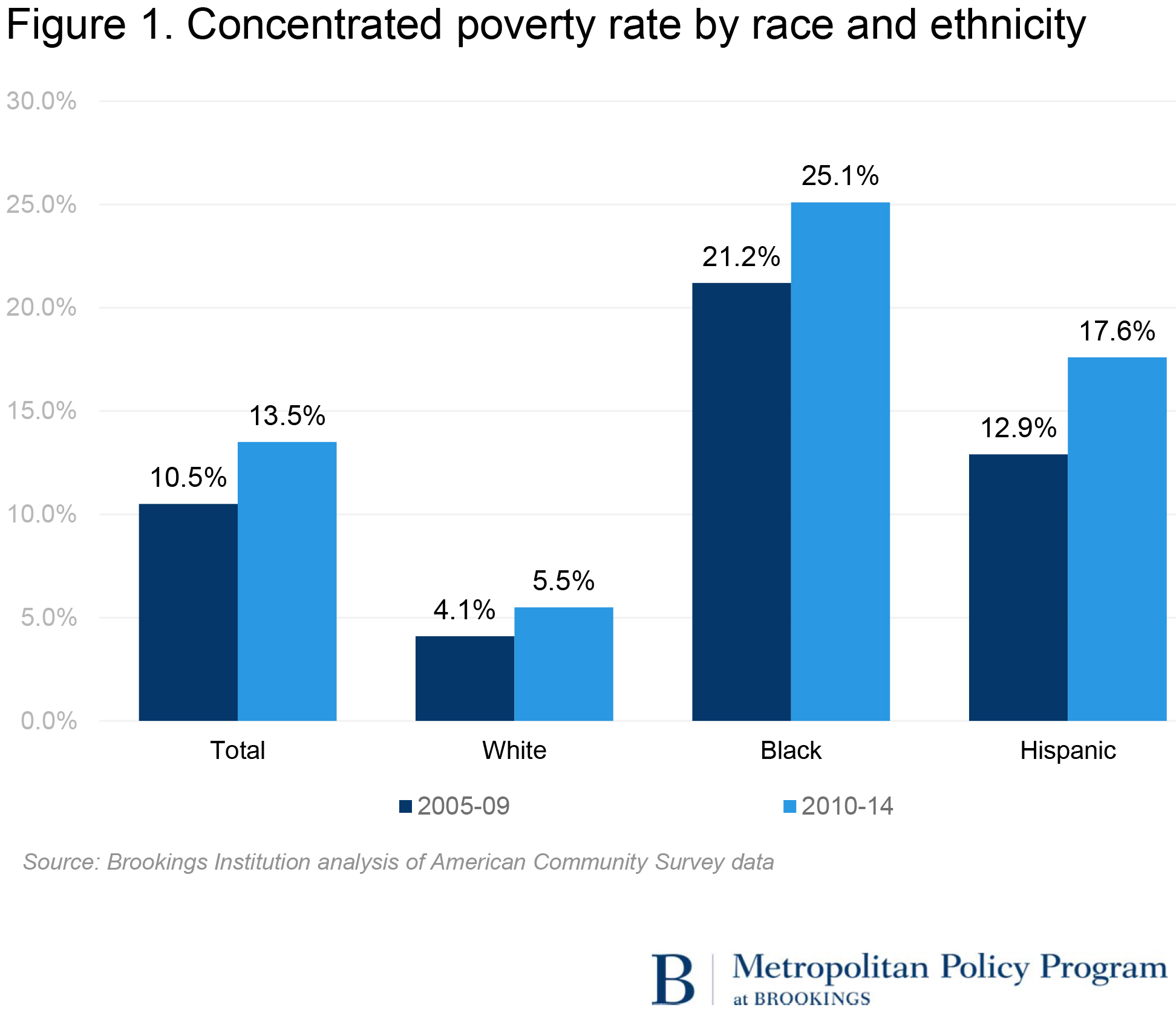 Students Of Color In Low Poverty >> U S Concentrated Poverty In The Wake Of The Great Recession