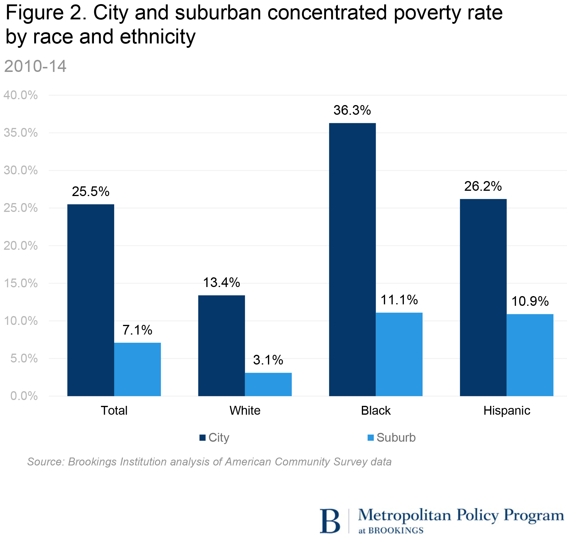 US Concentrated Poverty In The Wake Of The Great Recession - Which country has the highest poverty rate