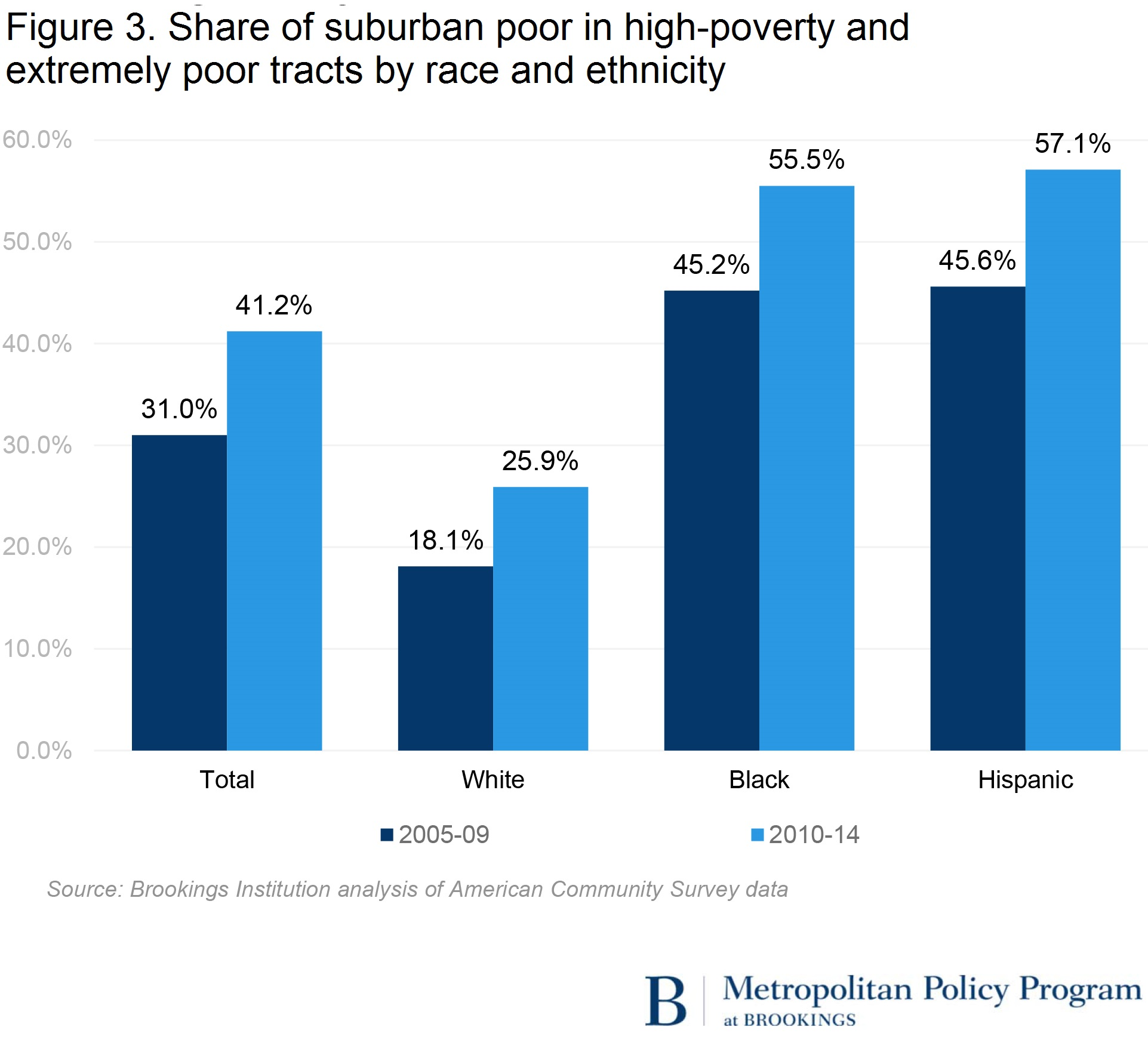 u s concentrated poverty in the wake of the great recession while high poverty neighborhoods grew in the same regions and types of communities that experienced upticks in extremely poor tracts they also emerged in