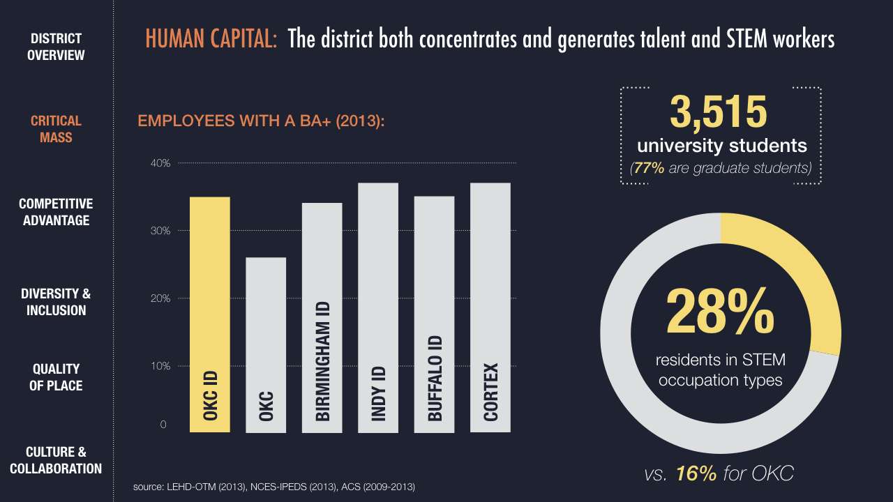 An important piece of assessing a district's critical mass involves the density of talent in the district.