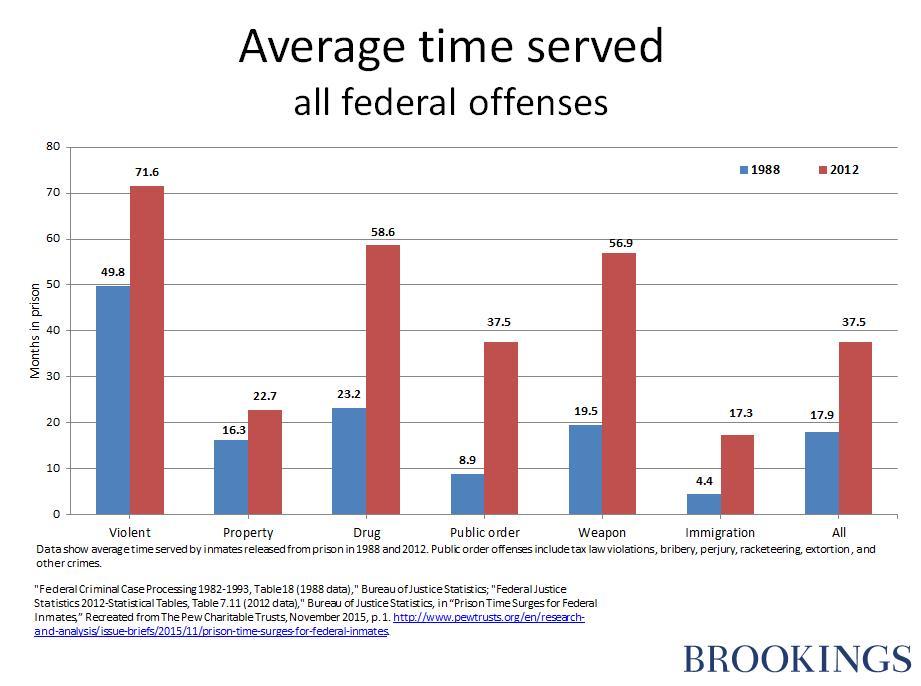 Addressing mass incarceration with evidence-based reform