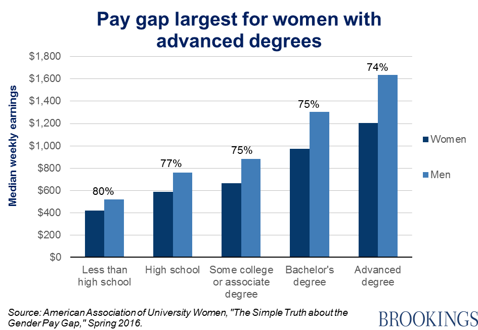 the gender pay gap to equality and beyond sawhill 41216001