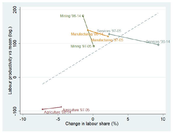 relative labor productivity