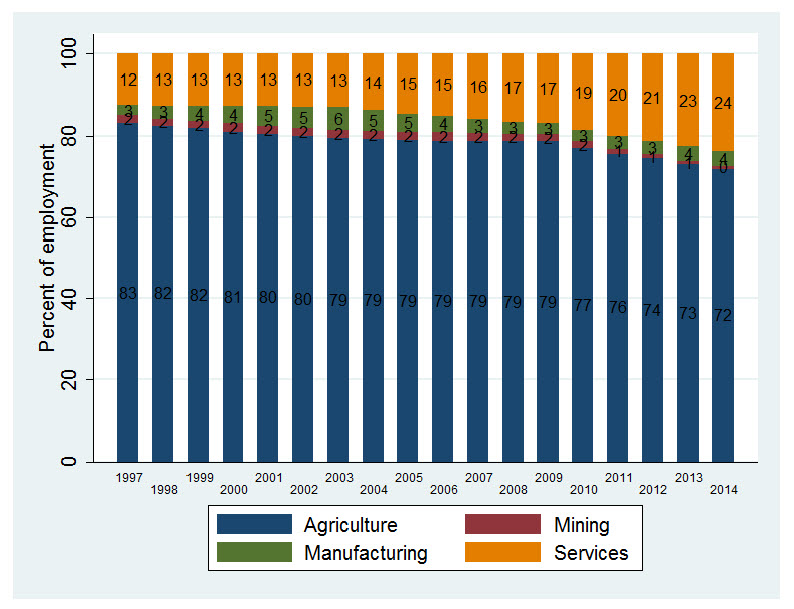 trends in sectoral shares of employment