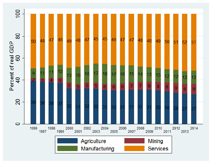 trends in sectoral shares of real gdp