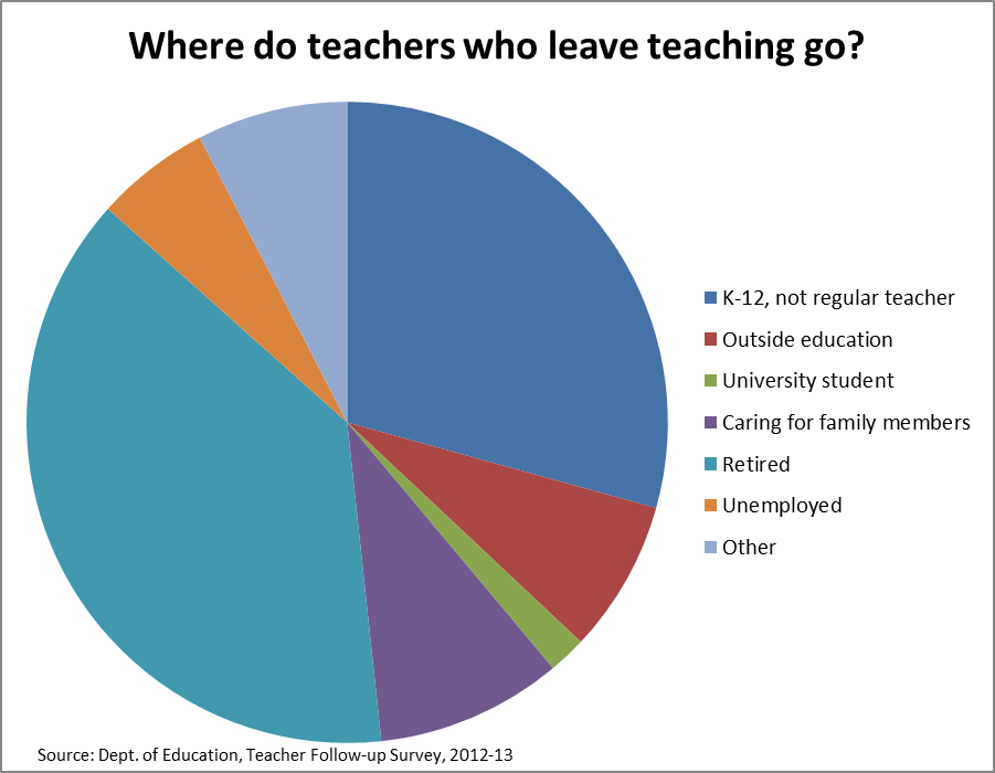 Ed Department Set To Abandon Idea Site >> What Do Teachers Do When They Leave Teaching