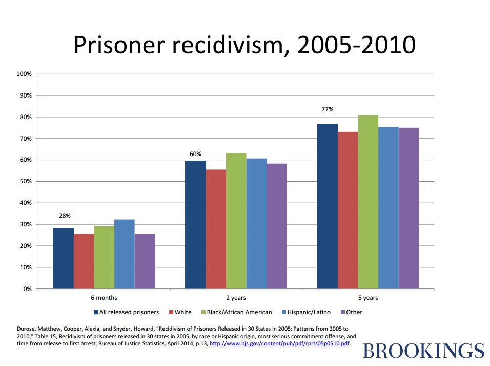 effects of recidivism Unicef is committed to public safety and recidivism actors in the criminal justice system need to balance short term actions with the effect they have.