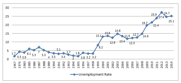 figure 2 unemployment nigeria