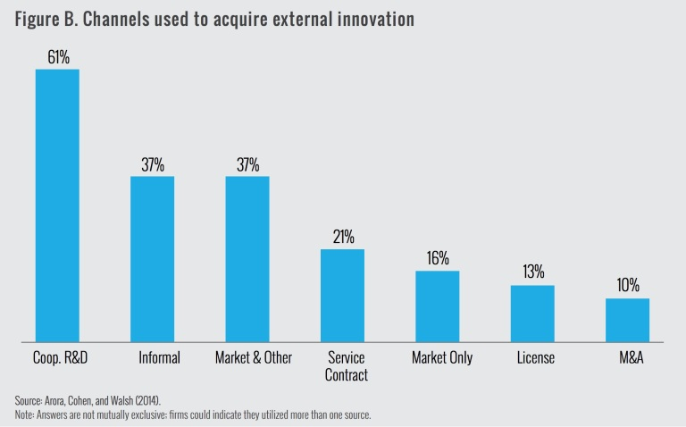 Figure B. Channels used to acquire external innovation