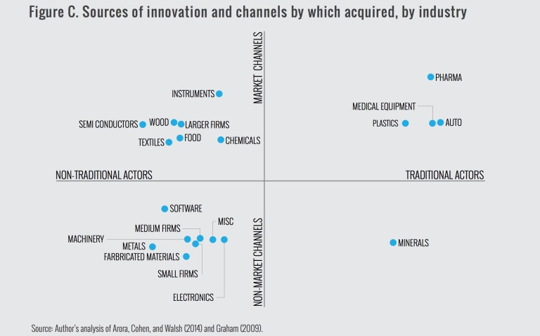 Figure C. Sources of innovation and channels by which acquired, by industry