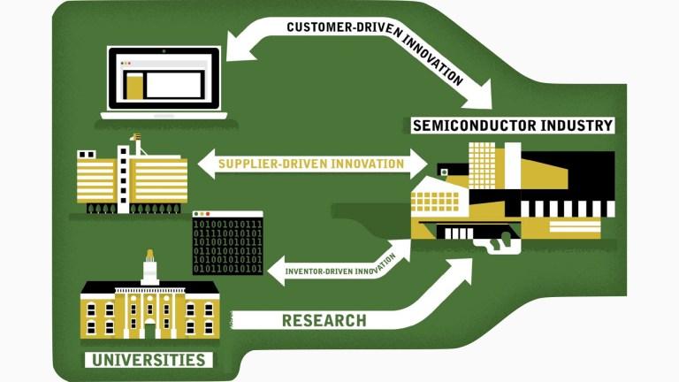 Mixed Industry Flowchart