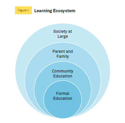 learning ecosystem figure 1
