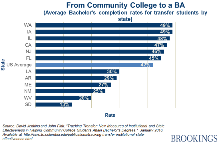 If you attend community college and transfer out...do you have to pay for both schools?