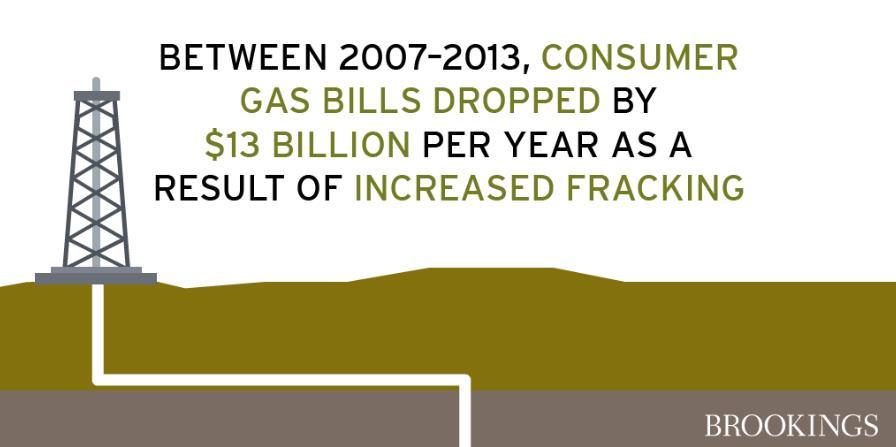 The Economic Benefits Of Fracking