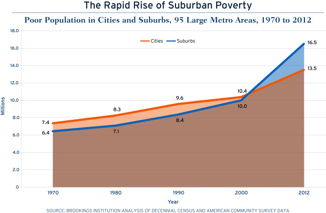 rapid_rise_suburban_poverty