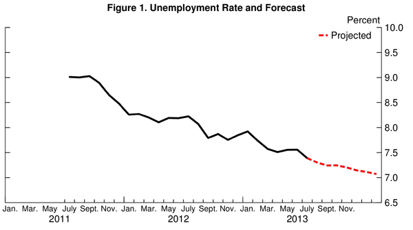 a prediction on the unemployment rate in the future Government bonds can help in predicting future behavior of specific segments of   when the spreads increase, the future unemployment rate is.