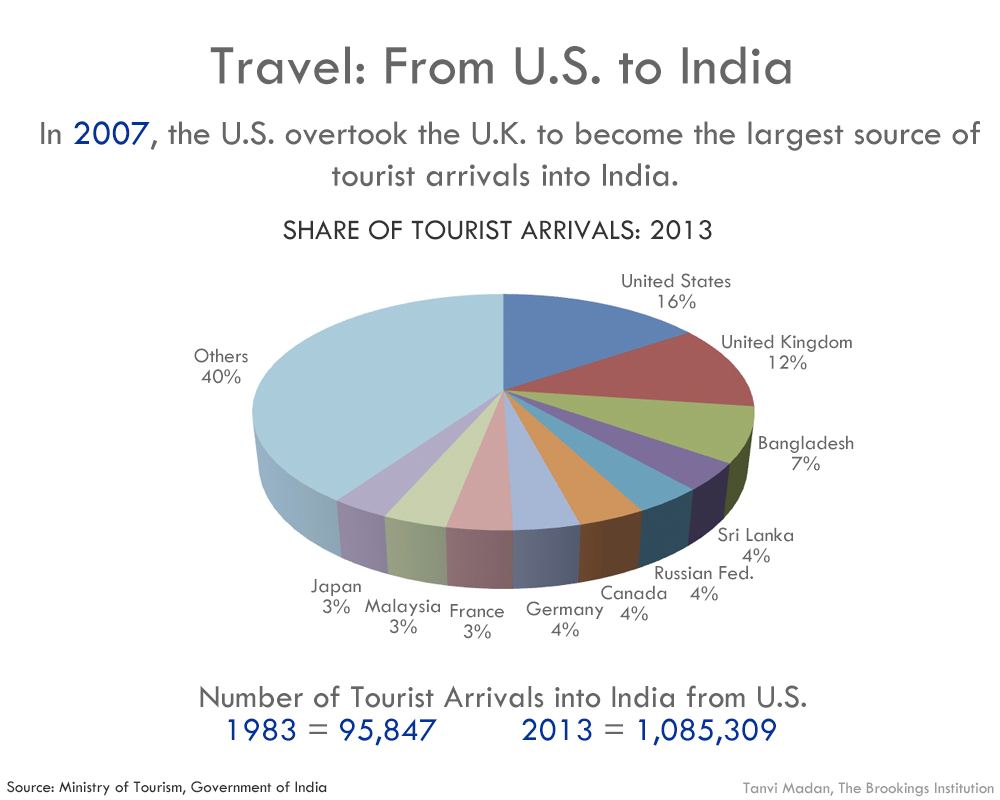 India us relations in 14 charts and graphics 07tourismustoindia nvjuhfo Choice Image