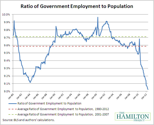 A Record Decline in Government Jobs: Implications for the Economy ...