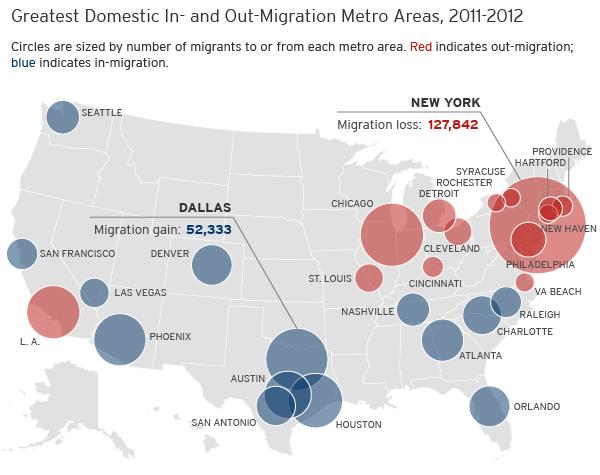 Economic Improvement Nudges U.S. Migration to Normal