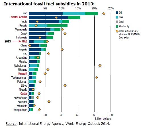 2013_fossil_fuel_subsidies_IEA