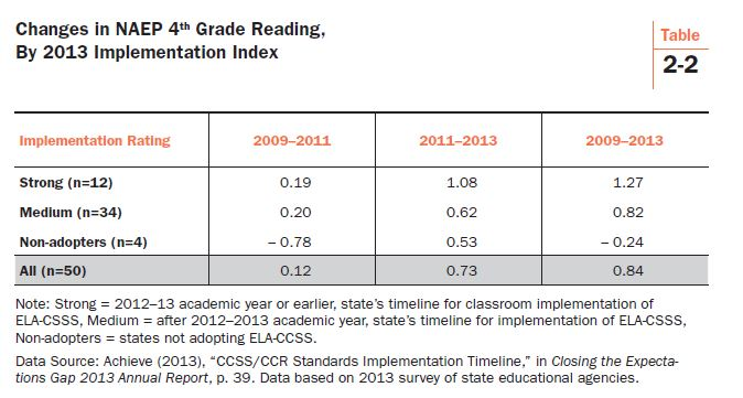 Test Scores Under Common Core Show That >> Measuring Effects Of The Common Core