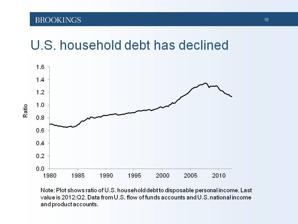 The U S Household Debt Overhang