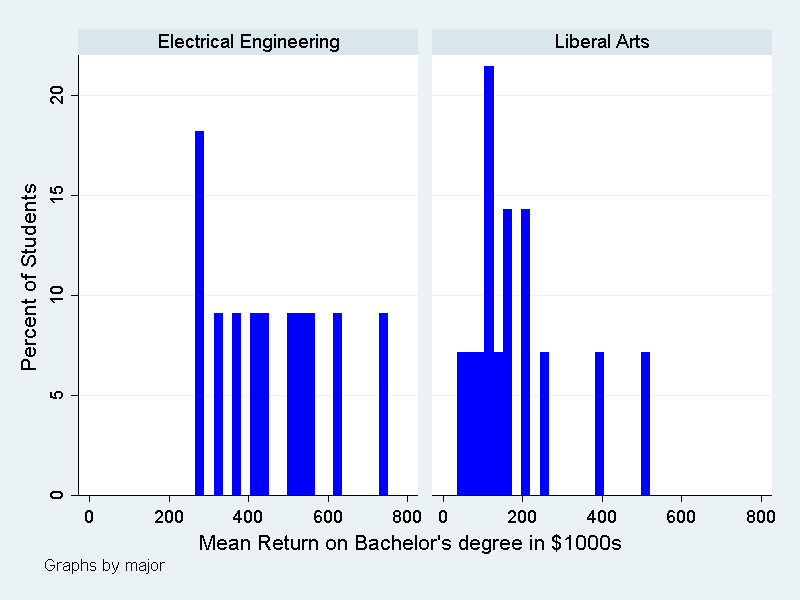 4 year plan electrical engineering electrical engineering degree plan uh more data can make college less risky