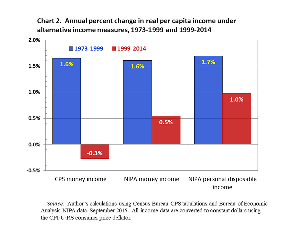 in what ways are national income statistics useful