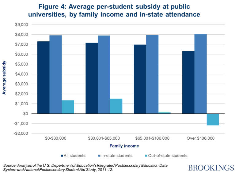 subsidies to university Then it discusses the harmful effects of higher education subsidies those effects include tuition cost inflation, increased regulatory control of colleges and universities, and large amounts of waste boosted funding of university research.