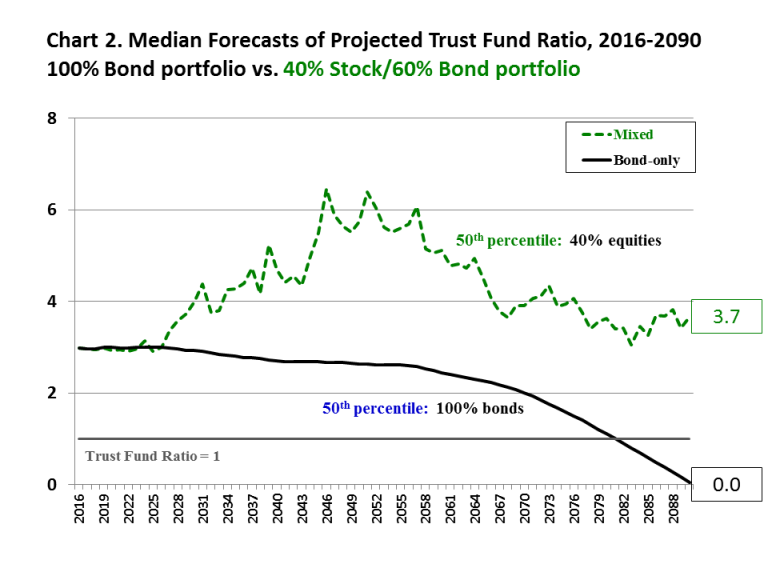 Median forecasts of projected trust fund ratio, 2016-2090