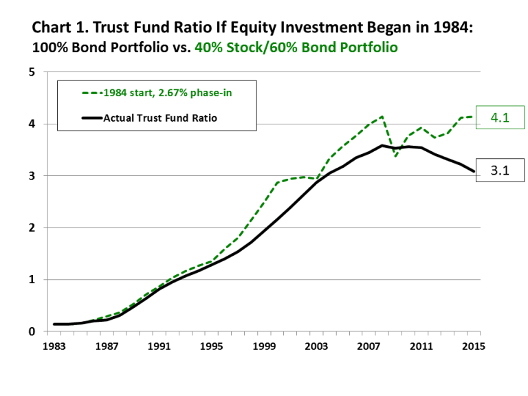 Trust fund ratio if equity investment began in 1984
