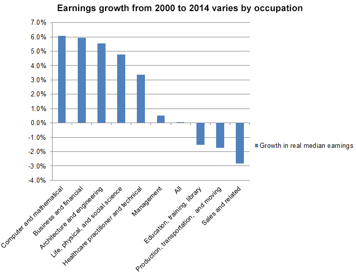How Education Drives Inequality Among 99 >> Is Income Inequality Really Unrelated To Education