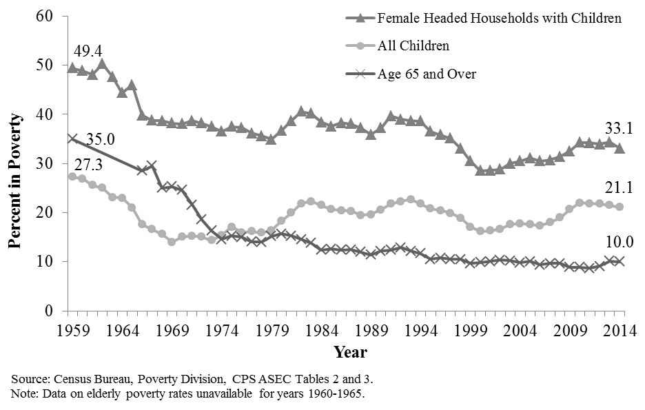 poverty dynamics of female headed households in Poverty and income diversification among households conference on 'dynamics of poverty poverty status showed that there were more female-headed households.