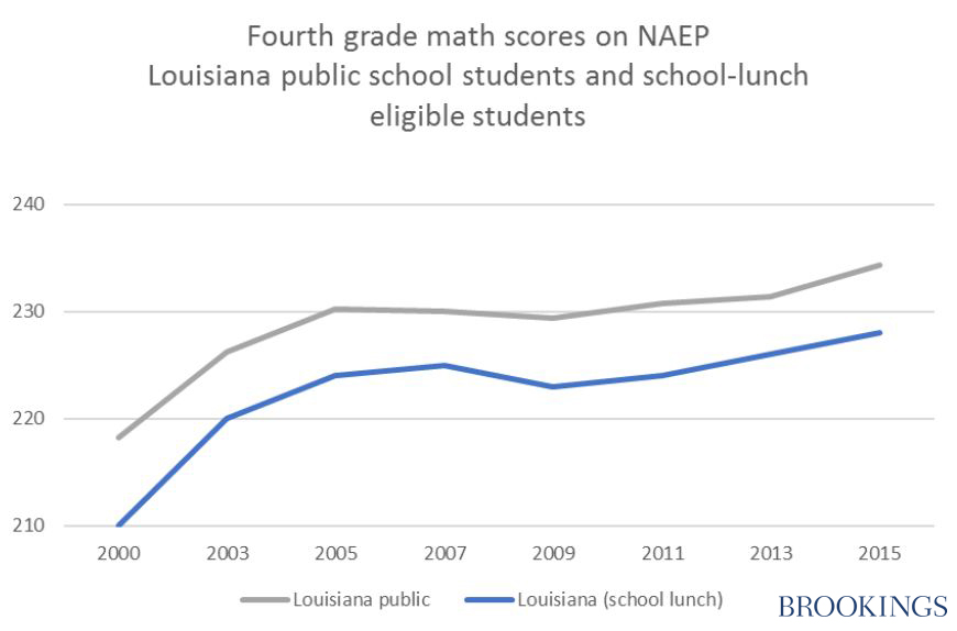 on negative effects of vouchers figure 3a it is at least plausible that louisiana and na public schools have surpassed their private
