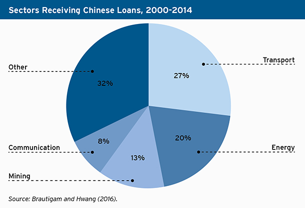 Graph showing sectors receiving Chinese loans