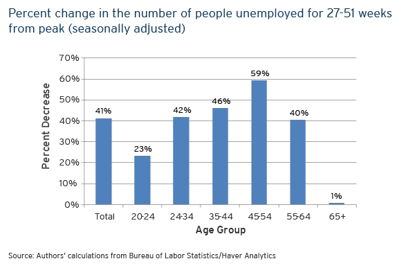 Addressing Long-Term Unemployment for America's Next Generation of ...