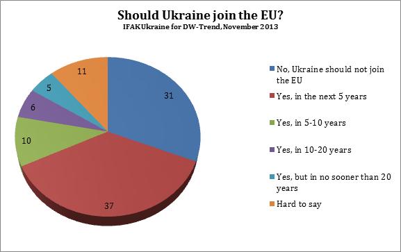 Viktor Yanukovych Losing Europeand Losing The Ukrainian Public